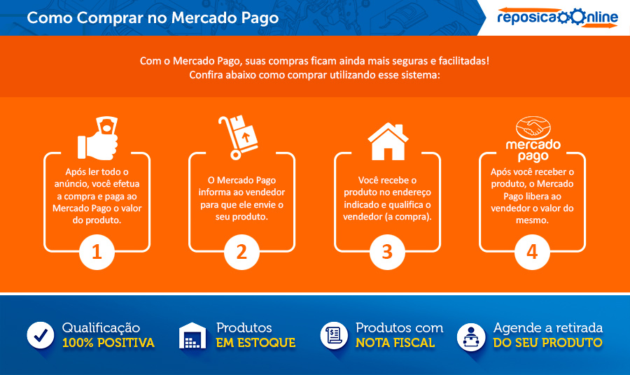 Mercado Pago - Correios - Mercado Livre